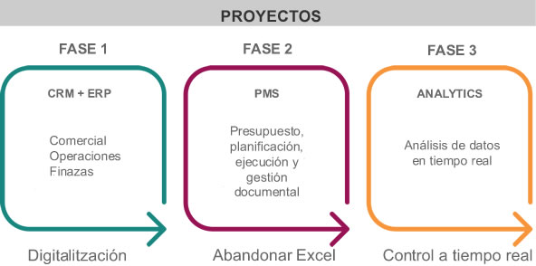 3 fases ESP