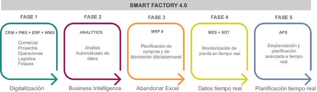 5 fases ESP